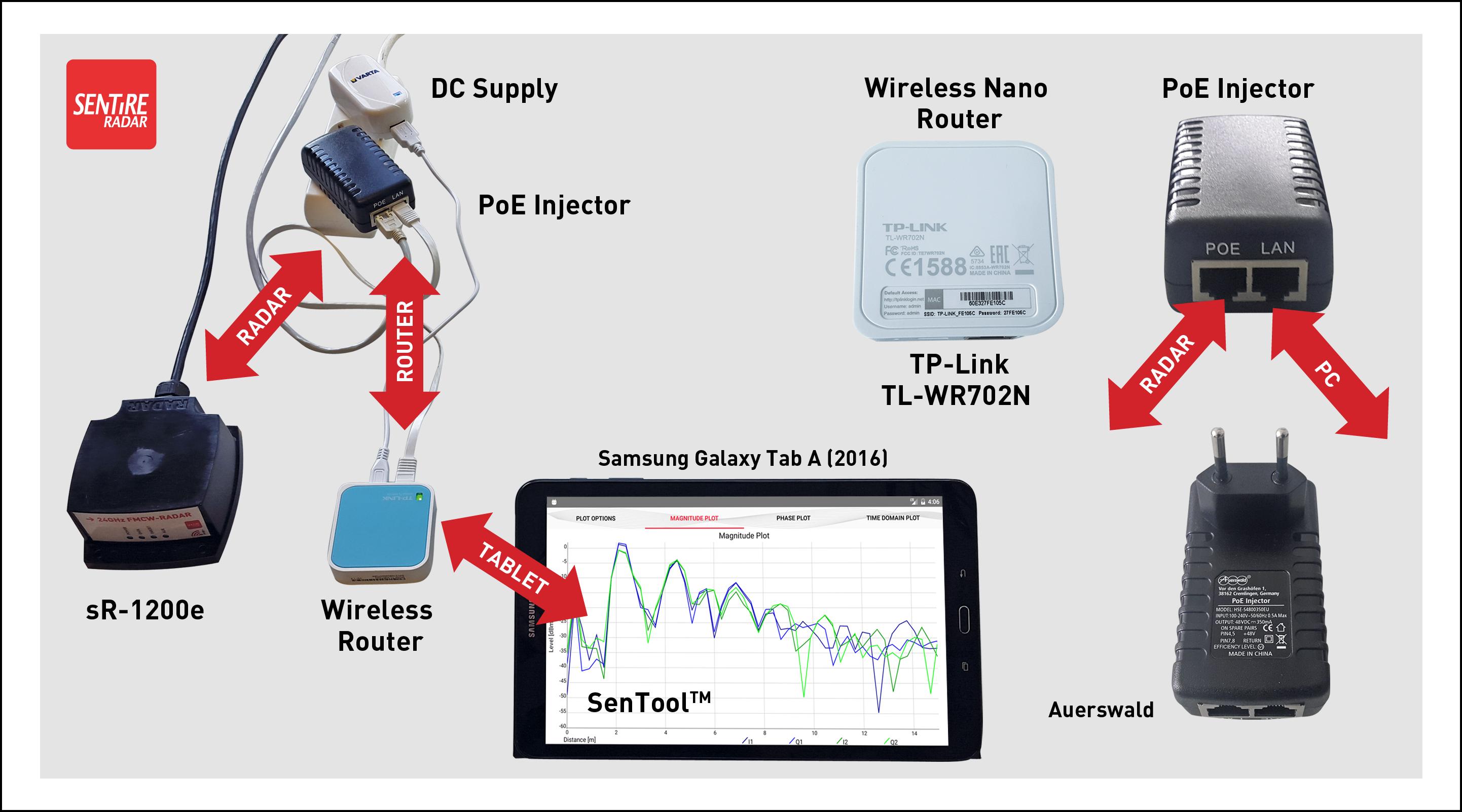 sR-1200e - 24 GHz FMCW Radar Module